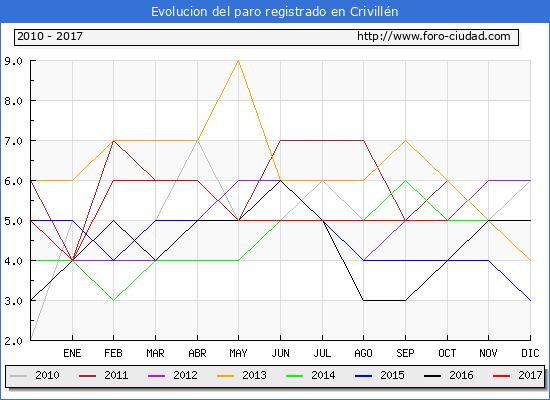 Evolucion de los datos de parados para el Municipio de Crivillén hasta Octubre del 2017.