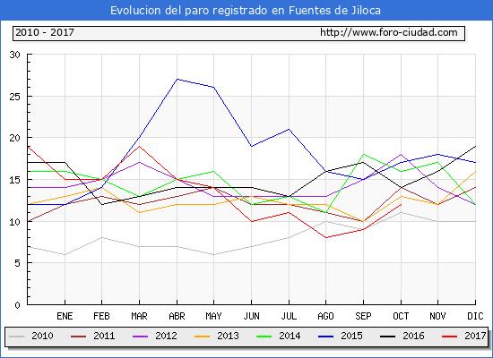 Evolucion de los datos de parados para el Municipio de Fuentes de Jiloca hasta Octubre del 2017.