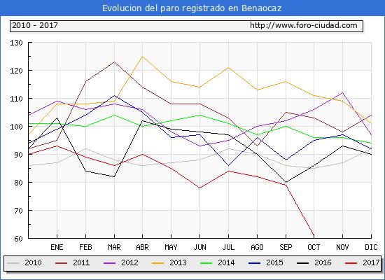 Evolucion de los datos de parados para el Municipio de Benaocaz hasta Octubre del 2017.