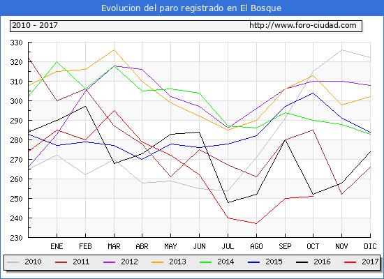 Evolucion de los datos de parados para el Municipio de El Bosque hasta Octubre del 2017.
