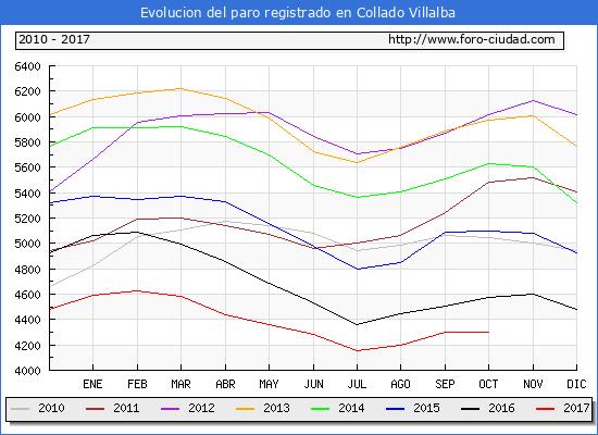 Evolucion de los datos de parados para el Municipio de Collado Villalba hasta Octubre del 2017.