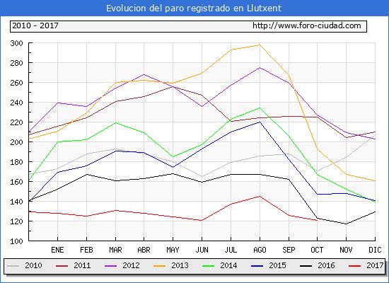 Evolucion de los datos de parados para el Municipio de Llutxent hasta Octubre del 2017.