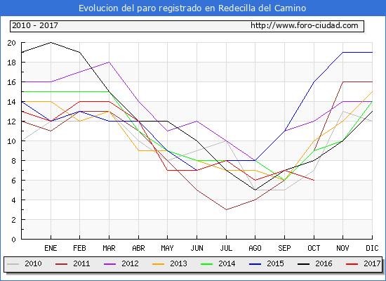 Evolucion de los datos de parados para el Municipio de Redecilla del Camino hasta Octubre del 2017.