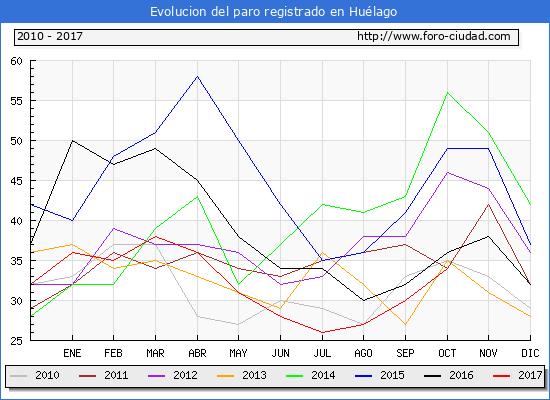 Evolucion de los datos de parados para el Municipio de Huélago hasta Octubre del 2017.