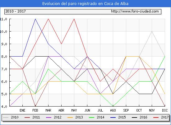 Evolucion de los datos de parados para el Municipio de Coca de Alba hasta Noviembre del 2017.