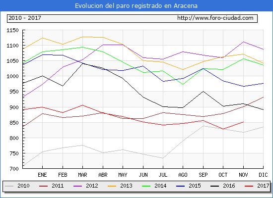 Evolucion de los datos de parados para el Municipio de Aracena hasta Noviembre del 2017.