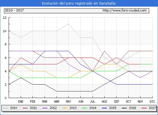 Evolucion de los datos de parados para el Municipio de Garaballa hasta Noviembre del 2017.
