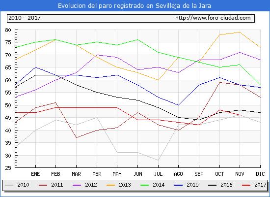 Evolucion de los datos de parados para el Municipio de Sevilleja de la Jara hasta Noviembre del 2017.