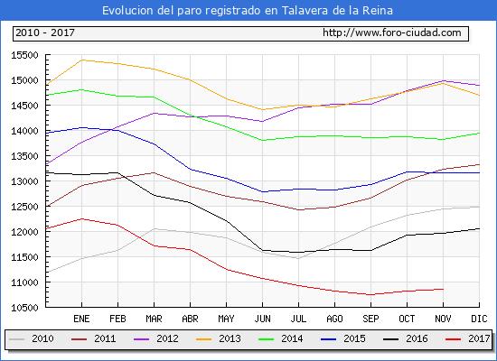 Evolucion de los datos de parados para el Municipio de Talavera de la Reina hasta Noviembre del 2017.