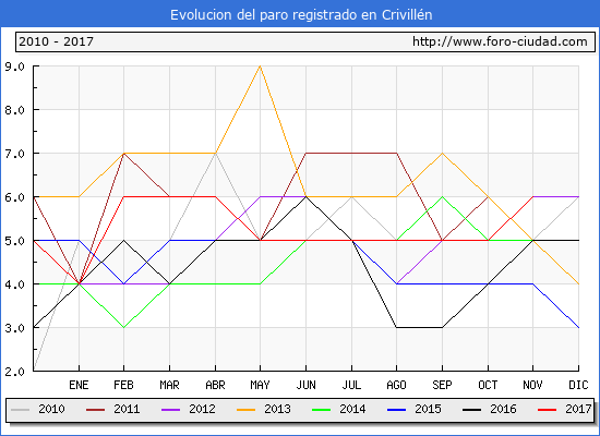 Evolucion de los datos de parados para el Municipio de Crivillén hasta Noviembre del 2017.