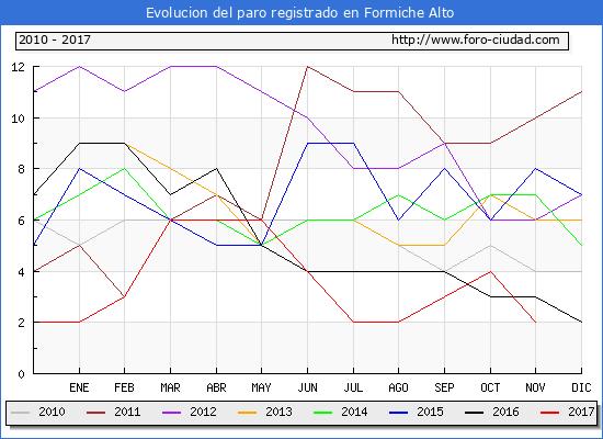 Evolucion de los datos de parados para el Municipio de Formiche Alto hasta Noviembre del 2017.