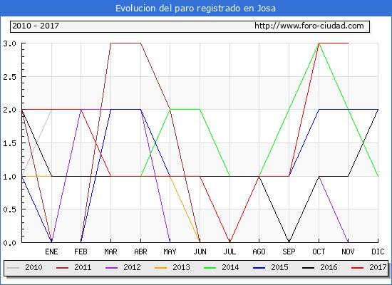 Evolucion de los datos de parados para el Municipio de Josa hasta Noviembre del 2017.