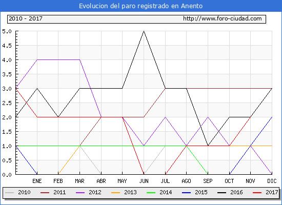 Evolucion de los datos de parados para el Municipio de Anento hasta Noviembre del 2017.