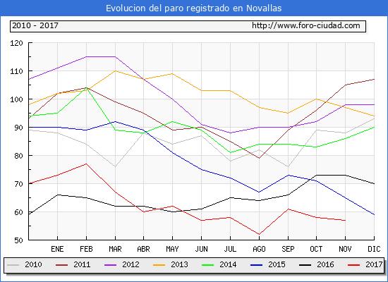 Evolucion de los datos de parados para el Municipio de Novallas hasta Noviembre del 2017.