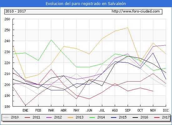 Evolucion de los datos de parados para el Municipio de Salvaleón hasta Noviembre del 2017.