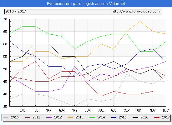 Evolucion de los datos de parados para el Municipio de Villamiel hasta Noviembre del 2017.