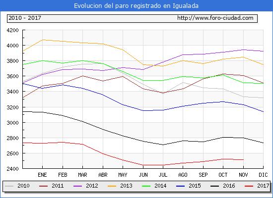Evolucion de los datos de parados para el Municipio de Igualada hasta Noviembre del 2017.