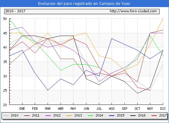 Evolucion de los datos de parados para el Municipio de Campoo de Yuso hasta Noviembre del 2017.