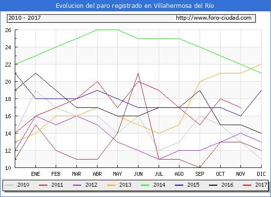 Evolucion de los datos de parados para el Municipio de Villahermosa del Río hasta Noviembre del 2017.