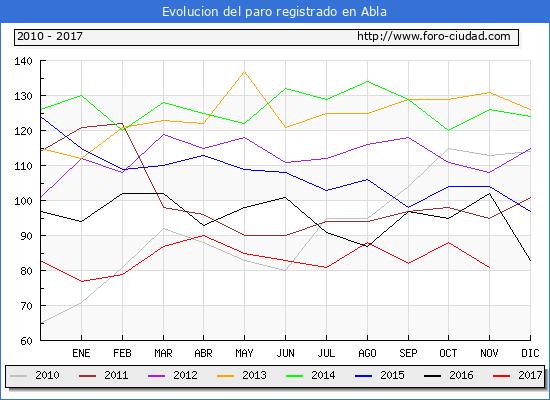 Evolucion de los datos de parados para el Municipio de Abla hasta Noviembre del 2017.