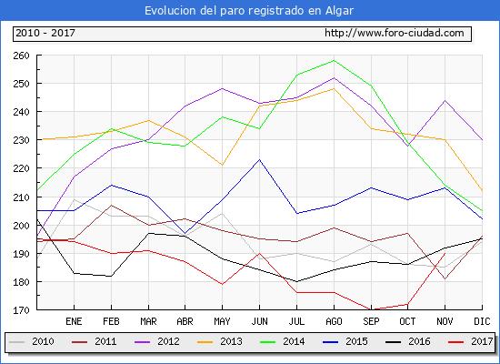Evolucion de los datos de parados para el Municipio de Algar hasta Noviembre del 2017.