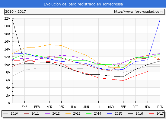 Evolucion de los datos de parados para el Municipio de Torregrossa hasta Noviembre del 2017.