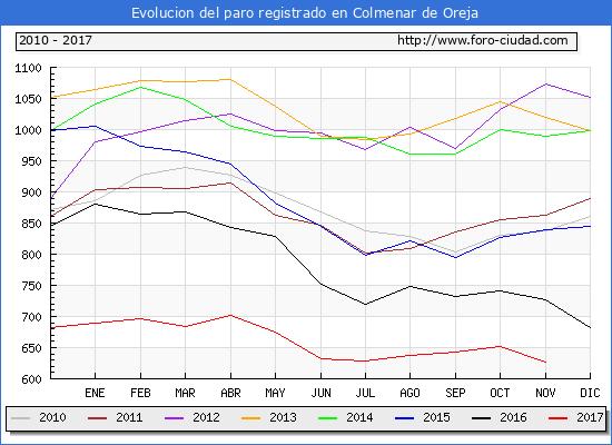 Evolucion de los datos de parados para el Municipio de Colmenar de Oreja hasta Noviembre del 2017.