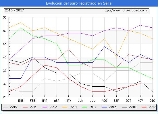Evolucion de los datos de parados para el Municipio de Sella hasta Noviembre del 2017.