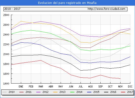 Evolucion de los datos de parados para el Municipio de Moaña hasta Noviembre del 2017.