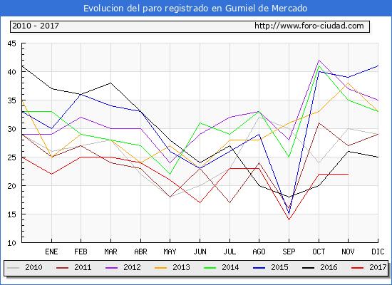 Evolucion de los datos de parados para el Municipio de Gumiel de Mercado hasta Noviembre del 2017.