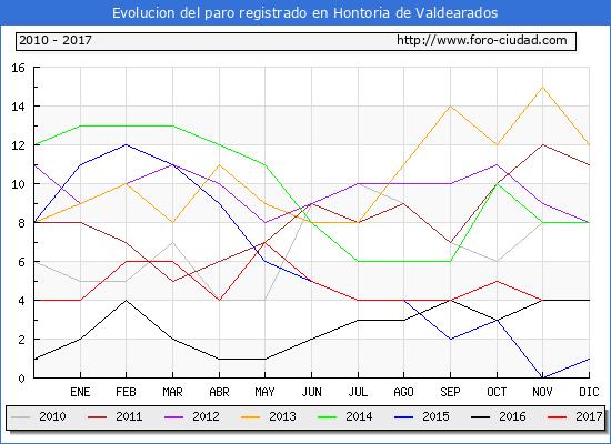 Evolucion de los datos de parados para el Municipio de Hontoria de Valdearados hasta Noviembre del 2017.