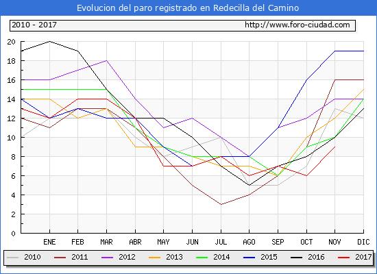 Evolucion de los datos de parados para el Municipio de Redecilla del Camino hasta Noviembre del 2017.