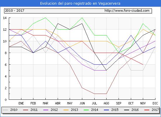 Evolucion de los datos de parados para el Municipio de Vegacervera hasta Noviembre del 2017.