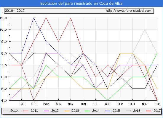 Evolucion de los datos de parados para el Municipio de Coca de Alba hasta Diciembre del 2017.