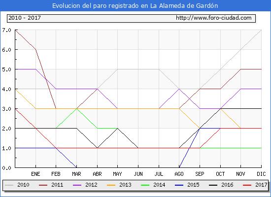 Evolucion de los datos de parados para el Municipio de La Alameda de Gardón hasta Diciembre del 2017.