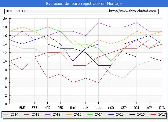 Evolucion de los datos de parados para el Municipio de Montejo hasta Diciembre del 2017.