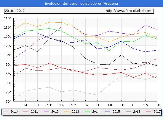 Evolucion de los datos de parados para el Municipio de Aracena hasta Diciembre del 2017.