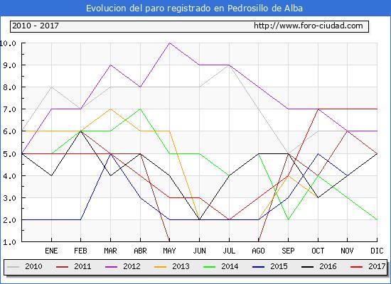 Evolucion de los datos de parados para el Municipio de Pedrosillo de Alba hasta Diciembre del 2017.