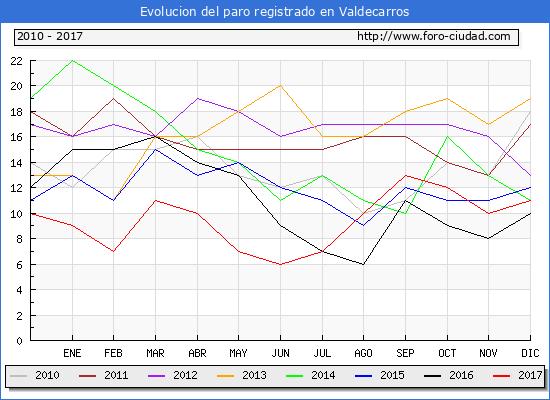 Evolucion de los datos de parados para el Municipio de Valdecarros hasta Diciembre del 2017.