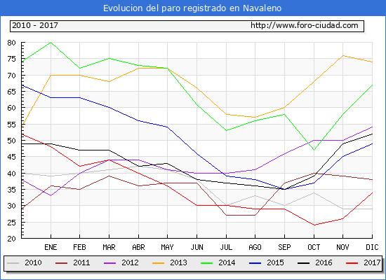 Evolucion de los datos de parados para el Municipio de Navaleno hasta Diciembre del 2017.