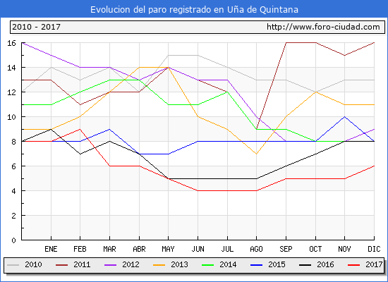 Evolucion de los datos de parados para el Municipio de Uña de Quintana hasta Diciembre del 2017.
