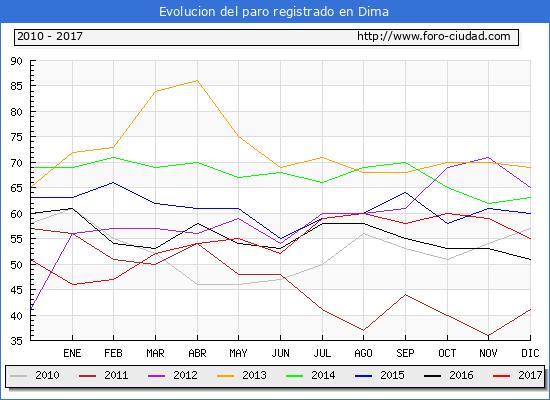 Evolucion de los datos de parados para el Municipio de Dima hasta Diciembre del 2017.