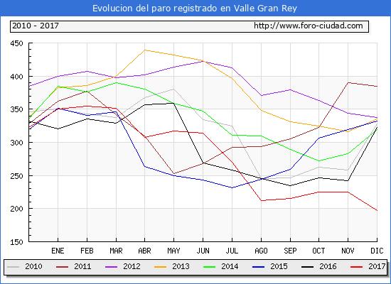 Evolucion de los datos de parados para el Municipio de Valle Gran Rey hasta Diciembre del 2017.
