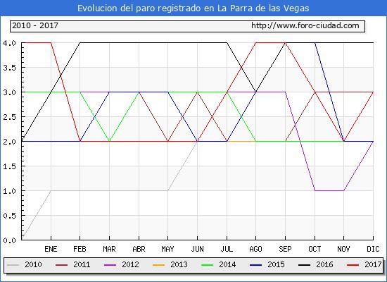 Evolucion de los datos de parados para el Municipio de La Parra de las Vegas hasta Diciembre del 2017.