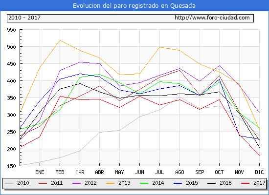 Evolucion de los datos de parados para el Municipio de Quesada hasta Diciembre del 2017.