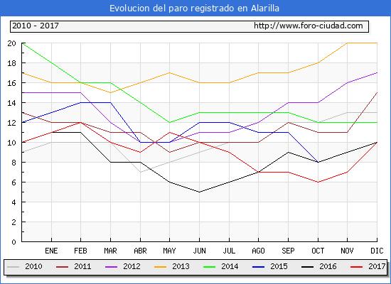 Evolucion de los datos de parados para el Municipio de Alarilla hasta Diciembre del 2017.
