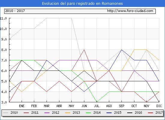 Evolucion de los datos de parados para el Municipio de Romanones hasta Diciembre del 2017.