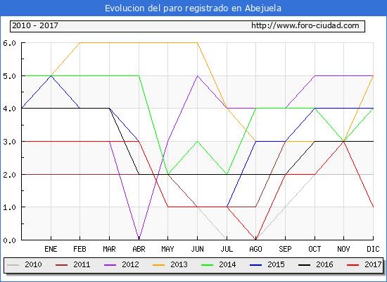 Evolucion de los datos de parados para el Municipio de Abejuela hasta Diciembre del 2017.
