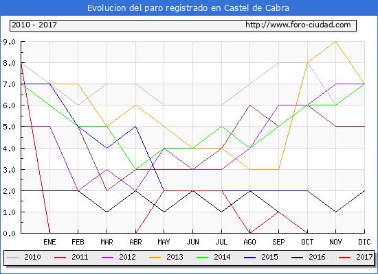 Evolucion de los datos de parados para el Municipio de Castel de Cabra hasta Diciembre del 2017.
