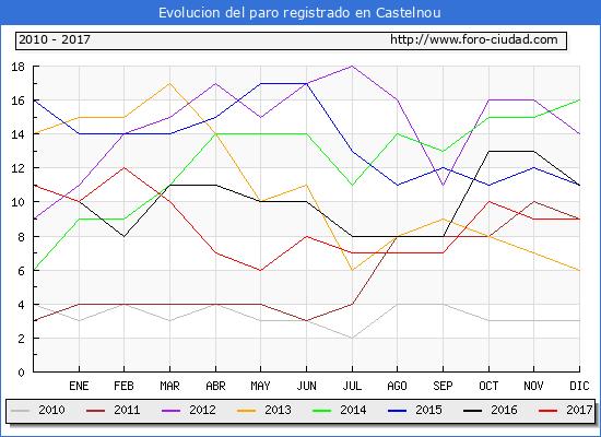 Evolucion de los datos de parados para el Municipio de Castelnou hasta Diciembre del 2017.